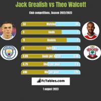 Jack Grealish vs Theo Walcott h2h player stats