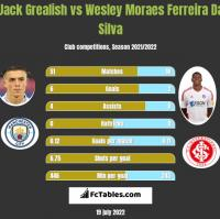 Jack Grealish vs Wesley Moraes Ferreira Da Silva h2h player stats