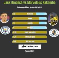 Jack Grealish vs Marvelous Nakamba h2h player stats