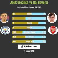Jack Grealish vs Kai Havertz h2h player stats