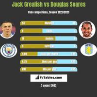 Jack Grealish vs Douglas Soares h2h player stats