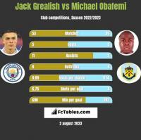 Jack Grealish vs Michael Obafemi h2h player stats