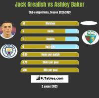Jack Grealish vs Ashley Baker h2h player stats