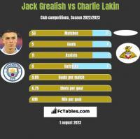 Jack Grealish vs Charlie Lakin h2h player stats