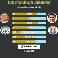 Jack Grealish vs Ki-Jana Hoever h2h player stats