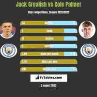 Jack Grealish vs Cole Palmer h2h player stats