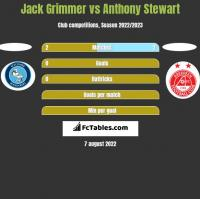 Jack Grimmer vs Anthony Stewart h2h player stats