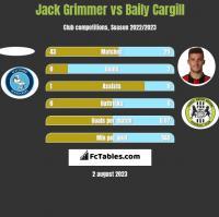 Jack Grimmer vs Baily Cargill h2h player stats