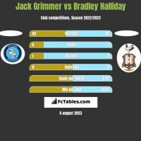 Jack Grimmer vs Bradley Halliday h2h player stats