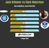 Jack Grimmer vs Clark Robertson h2h player stats