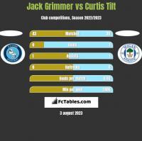 Jack Grimmer vs Curtis Tilt h2h player stats