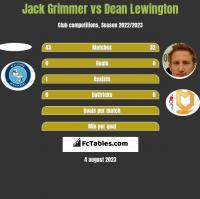Jack Grimmer vs Dean Lewington h2h player stats