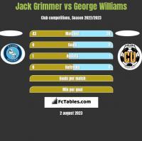 Jack Grimmer vs George Williams h2h player stats