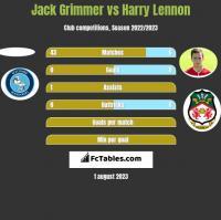 Jack Grimmer vs Harry Lennon h2h player stats
