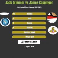 Jack Grimmer vs James Coppinger h2h player stats