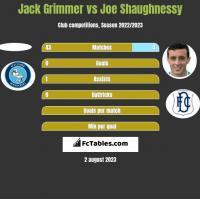 Jack Grimmer vs Joe Shaughnessy h2h player stats