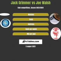 Jack Grimmer vs Joe Walsh h2h player stats