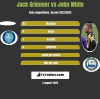 Jack Grimmer vs John White h2h player stats
