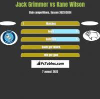 Jack Grimmer vs Kane Wilson h2h player stats