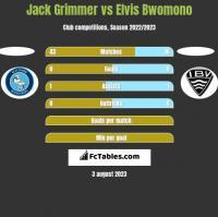 Jack Grimmer vs Elvis Bwomono h2h player stats