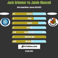 Jack Grimmer vs Jamie Mascoll h2h player stats