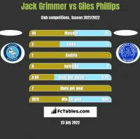 Jack Grimmer vs Giles Phillips h2h player stats