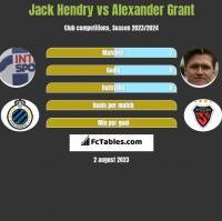 Jack Hendry vs Alexander Grant h2h player stats