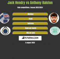 Jack Hendry vs Anthony Ralston h2h player stats