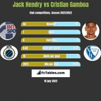 Jack Hendry vs Cristian Gamboa h2h player stats