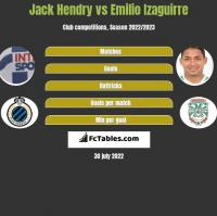 Jack Hendry vs Emilio Izaguirre h2h player stats