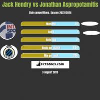 Jack Hendry vs Jonathan Aspropotamitis h2h player stats