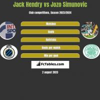 Jack Hendry vs Jozo Simunovic h2h player stats