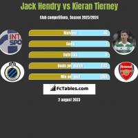 Jack Hendry vs Kieran Tierney h2h player stats