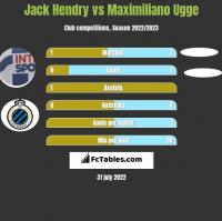 Jack Hendry vs Maximiliano Ugge h2h player stats