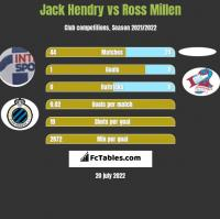 Jack Hendry vs Ross Millen h2h player stats