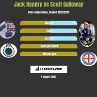 Jack Hendry vs Scott Galloway h2h player stats