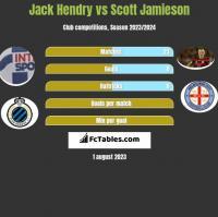 Jack Hendry vs Scott Jamieson h2h player stats