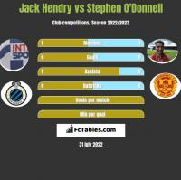 Jack Hendry vs Stephen O'Donnell h2h player stats