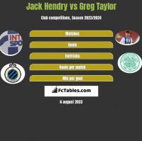 Jack Hendry vs Greg Taylor h2h player stats