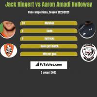 Jack Hingert vs Aaron Amadi Holloway h2h player stats