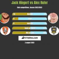 Jack Hingert vs Alex Rufer h2h player stats