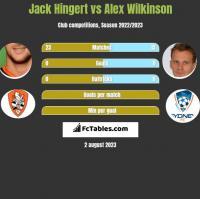 Jack Hingert vs Alex Wilkinson h2h player stats