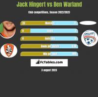 Jack Hingert vs Ben Warland h2h player stats