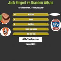 Jack Hingert vs Brandon Wilson h2h player stats