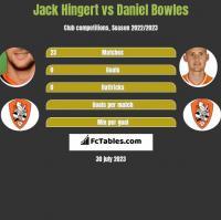 Jack Hingert vs Daniel Bowles h2h player stats