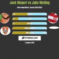 Jack Hingert vs Jake McGing h2h player stats