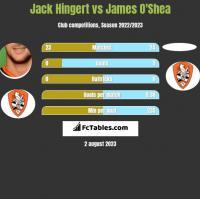 Jack Hingert vs James O'Shea h2h player stats