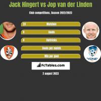 Jack Hingert vs Jop van der Linden h2h player stats
