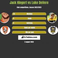 Jack Hingert vs Luke DeVere h2h player stats
