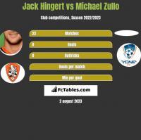 Jack Hingert vs Michael Zullo h2h player stats